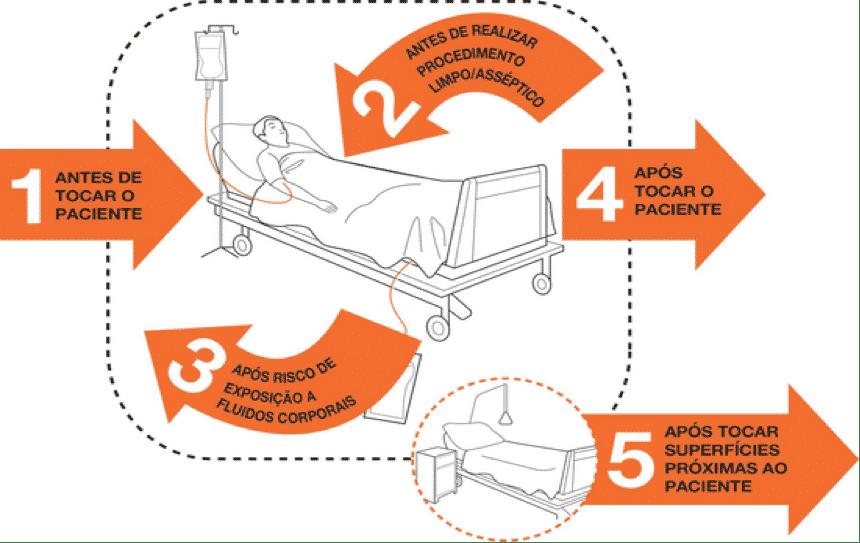protocolo limpeza, IRAS - infecção hospitalar